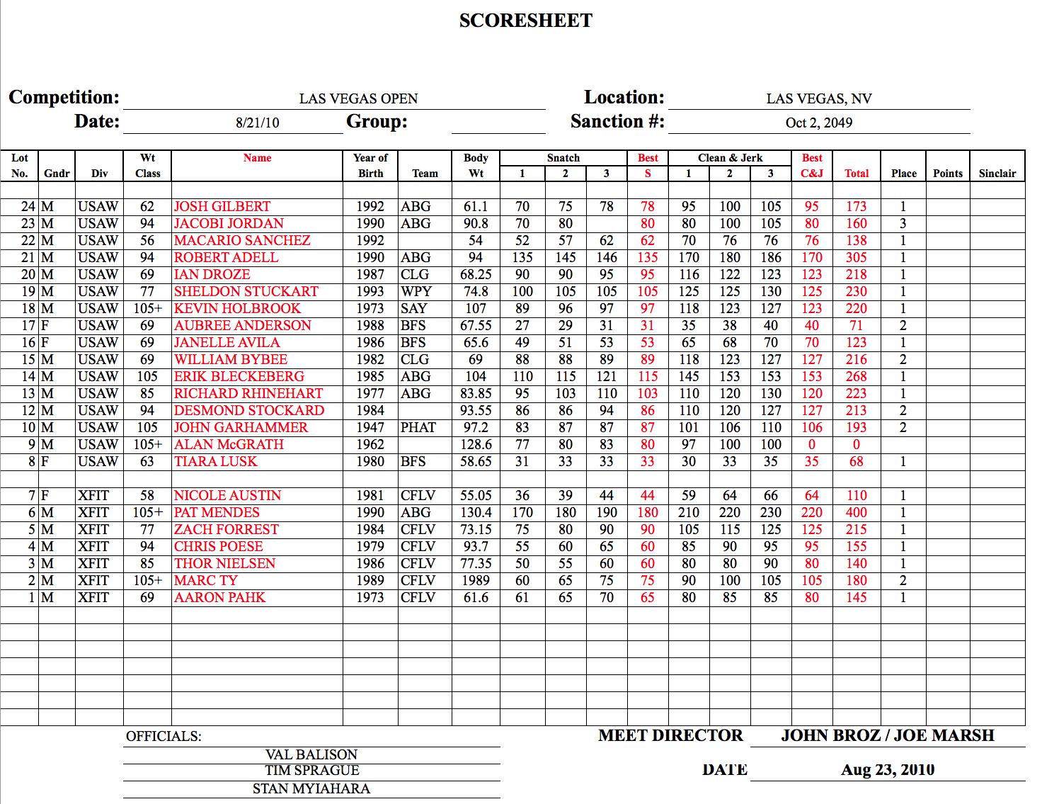2010 Las Vegas Open Results